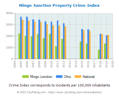 Mingo Junction Property Crime vs. State and National Per Capita