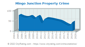 Mingo Junction Property Crime