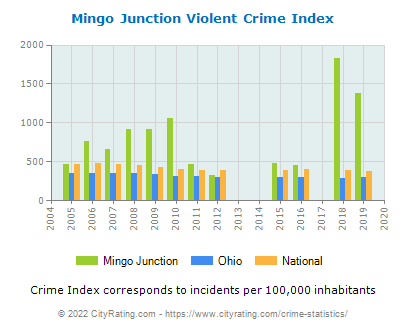 Mingo Junction Violent Crime vs. State and National Per Capita