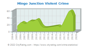 Mingo Junction Violent Crime