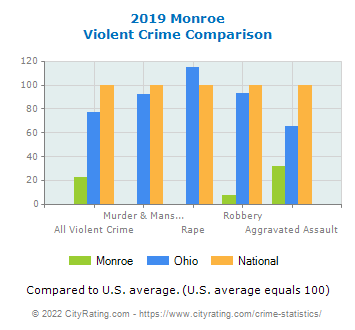 Monroe Violent Crime vs. State and National Comparison
