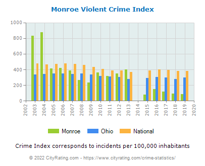Monroe Violent Crime vs. State and National Per Capita