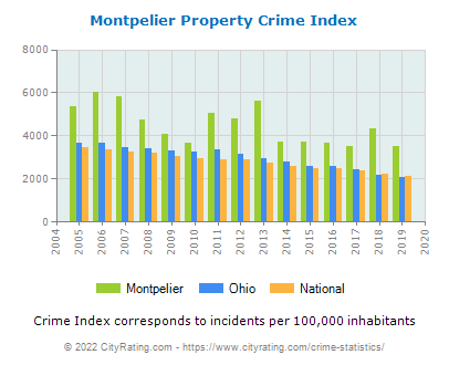 Montpelier Property Crime vs. State and National Per Capita