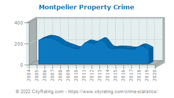 Montpelier Property Crime