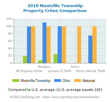 Montville Township Property Crime vs. State and National Comparison