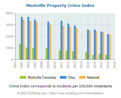 Montville Township Property Crime vs. State and National Per Capita
