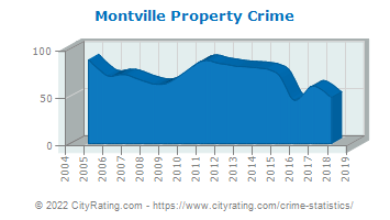 Montville Township Property Crime