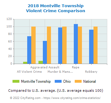 Montville Township Violent Crime vs. State and National Comparison