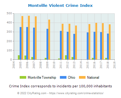 Montville Township Violent Crime vs. State and National Per Capita
