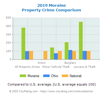 Moraine Property Crime vs. State and National Comparison
