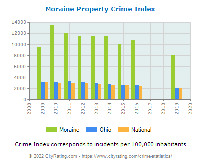 Moraine Property Crime vs. State and National Per Capita