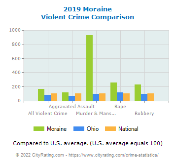 Moraine Violent Crime vs. State and National Comparison