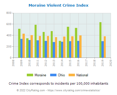 Moraine Violent Crime vs. State and National Per Capita
