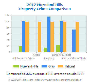 Moreland Hills Property Crime vs. State and National Comparison