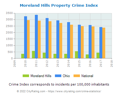 Moreland Hills Property Crime vs. State and National Per Capita