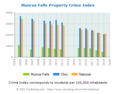 Munroe Falls Property Crime vs. State and National Per Capita