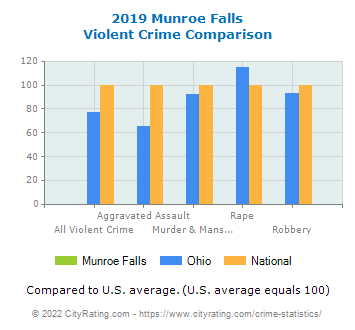 Munroe Falls Violent Crime vs. State and National Comparison