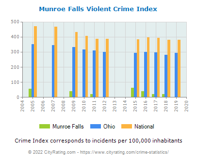 Munroe Falls Violent Crime vs. State and National Per Capita