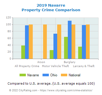 Navarre Property Crime vs. State and National Comparison