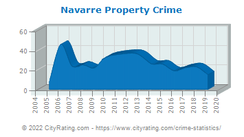 Navarre Property Crime