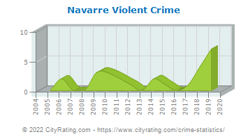 Navarre Violent Crime