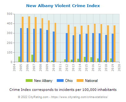 New Albany Violent Crime vs. State and National Per Capita