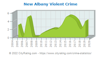 New Albany Violent Crime