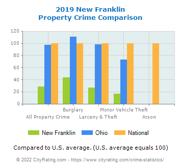New Franklin Property Crime vs. State and National Comparison