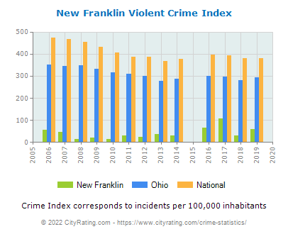 New Franklin Violent Crime vs. State and National Per Capita