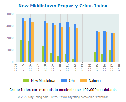 New Middletown Property Crime vs. State and National Per Capita