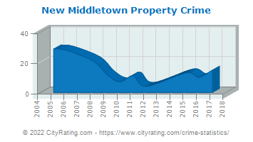 New Middletown Property Crime