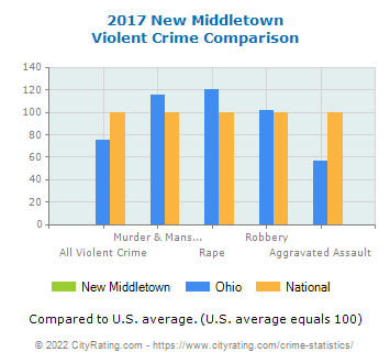 New Middletown Violent Crime vs. State and National Comparison