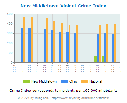 New Middletown Violent Crime vs. State and National Per Capita