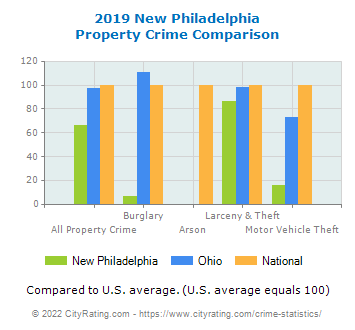 New Philadelphia Property Crime vs. State and National Comparison