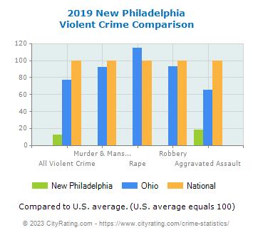 New Philadelphia Crime Statistics: Ohio (OH) - CityRating com