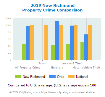 New Richmond Property Crime vs. State and National Comparison