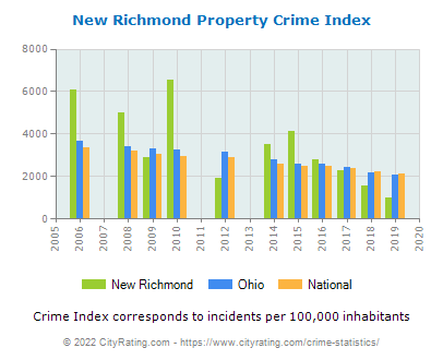 New Richmond Property Crime vs. State and National Per Capita