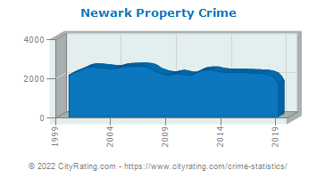 Newark Property Crime