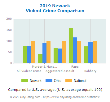 Newark Violent Crime vs. State and National Comparison