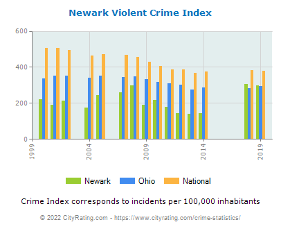Newark Violent Crime vs. State and National Per Capita