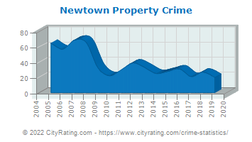 Newtown Property Crime