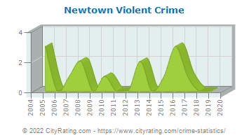 Newtown Violent Crime