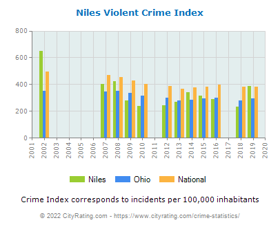 Niles Violent Crime vs. State and National Per Capita