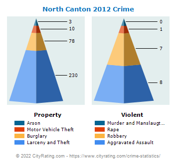 North Canton Crime 2012