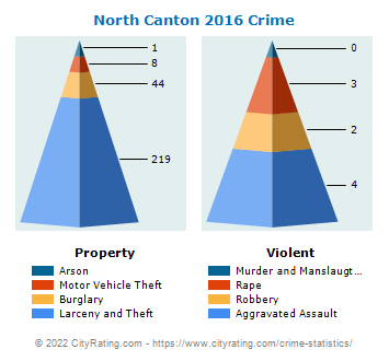 North Canton Crime 2016