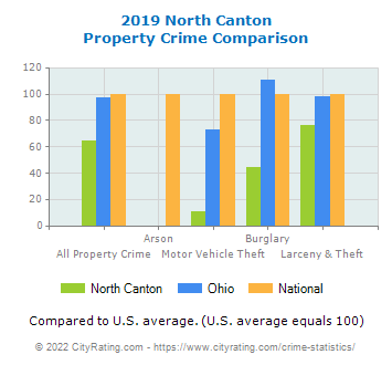 North Canton Property Crime vs. State and National Comparison