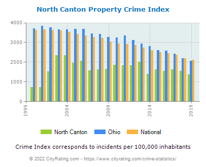 North Canton Property Crime vs. State and National Per Capita