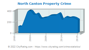 North Canton Property Crime