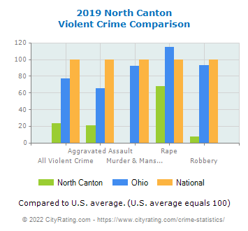 North Canton Violent Crime vs. State and National Comparison
