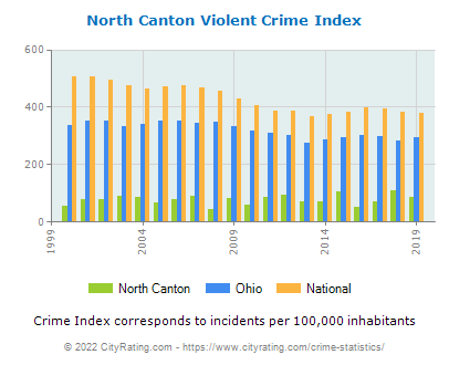 North Canton Violent Crime vs. State and National Per Capita